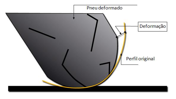Pneus – Estética X Performance